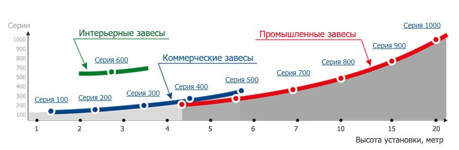 Подбор теловой завесы Хабаровск