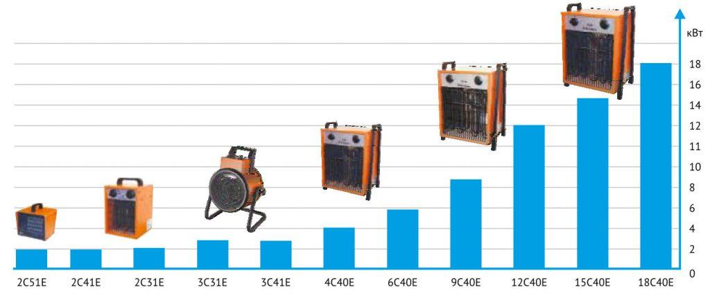 Модельный ряд электрических тепловентиляторов CE